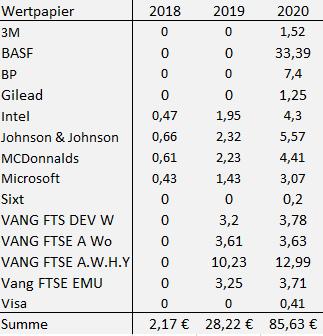 Dividendenmonatsübersicht Juni 2020
