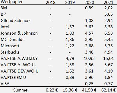 Dividenden Einzelwerte März 2021