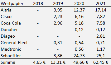 Dividenden Einzelwerte April 2021