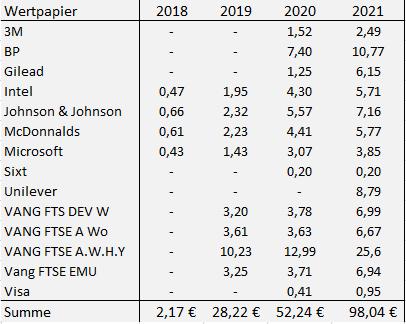 Dividendenübersicht Juni 2021